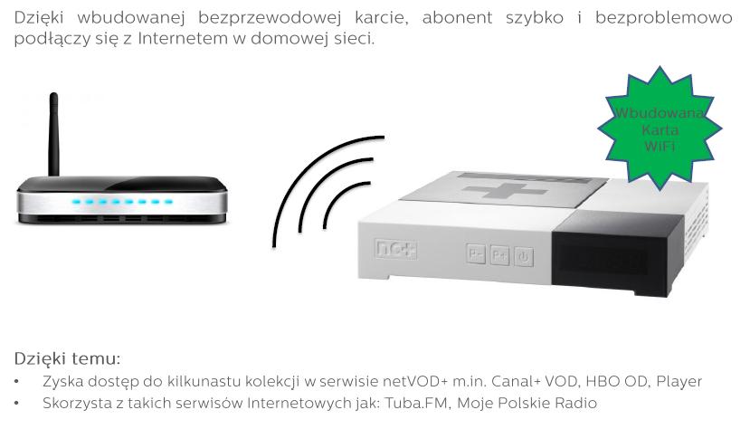 dekoder nc+ wifi