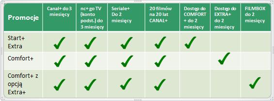 comfort opcje dodatkowe nc+ canal+